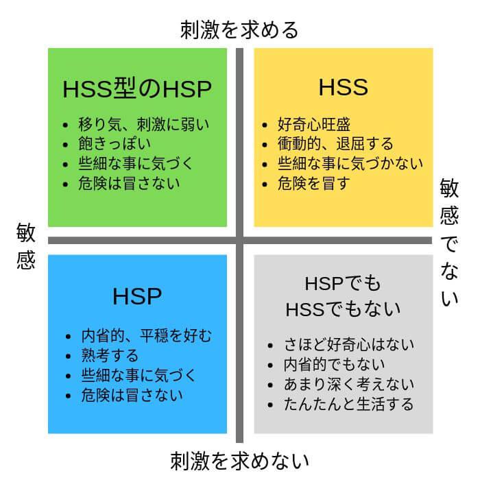 4 type